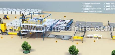 泉工加气混凝土生产线设备