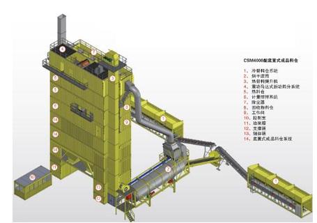 林泰阁CSM4000标准集装箱式沥青搅拌站图片