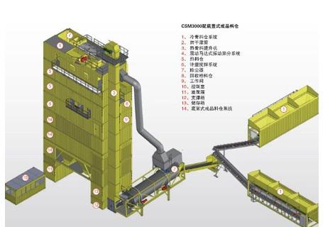林泰阁CSM3000标准集装箱式沥青搅拌站