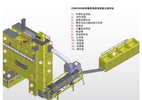 林泰阁CSM2500标准集装箱式沥青搅拌站
