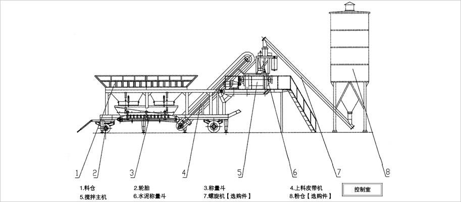 德科达YHZD(S)系列移动型搅拌站