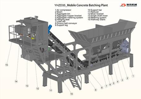 信达YHZD35移动式搅拌站