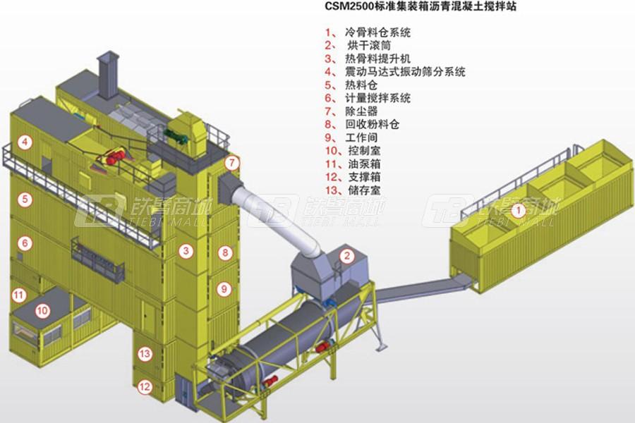 江苏路通CSM2500沥青混凝土搅拌设备