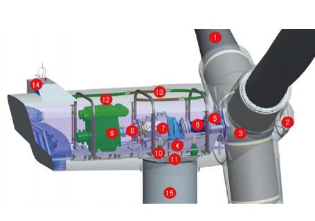 三一sp11020iii超级风力发电机组陆上型风机维修心得
